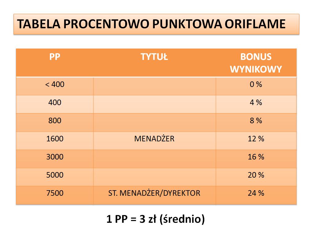tabela procentowo punktowa Oriflame